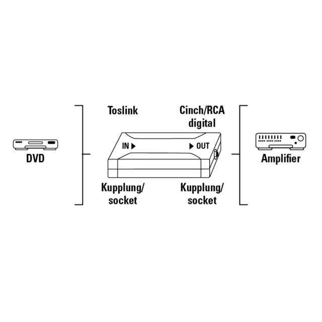 Hama Digital Converter Toslink In Coaxial Out