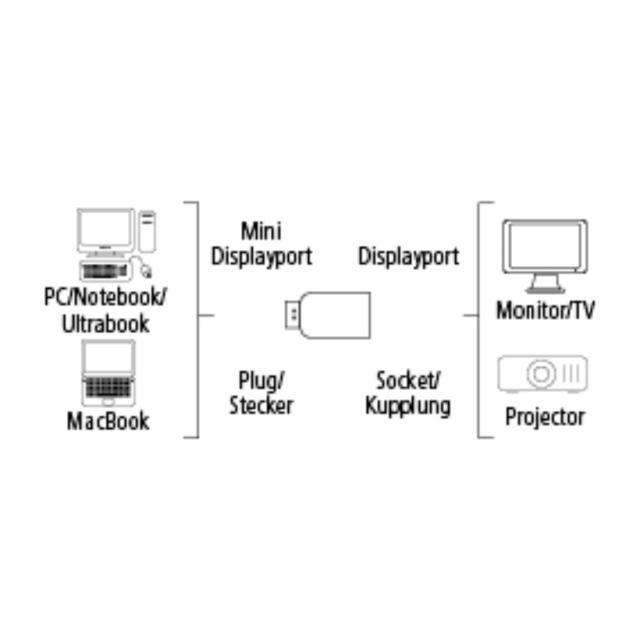 Hama DisplayPort Adapter