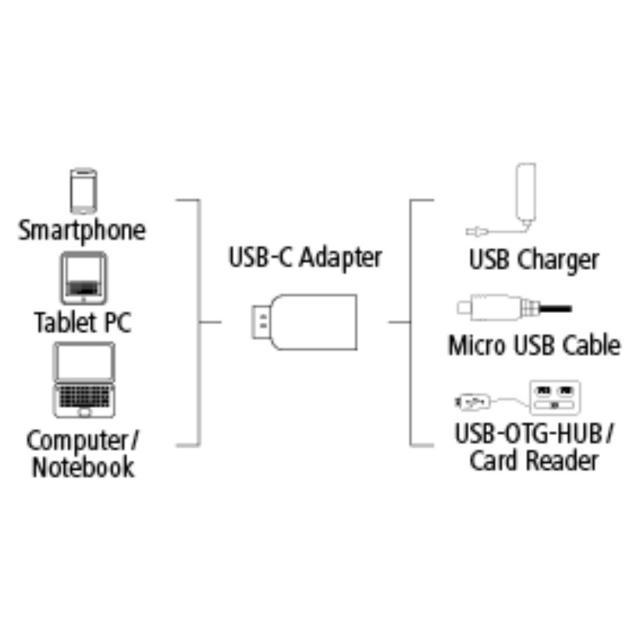 Hama USB-C Adapter, USB 2.0, USB-C Plug – Micro-USB-B Socket